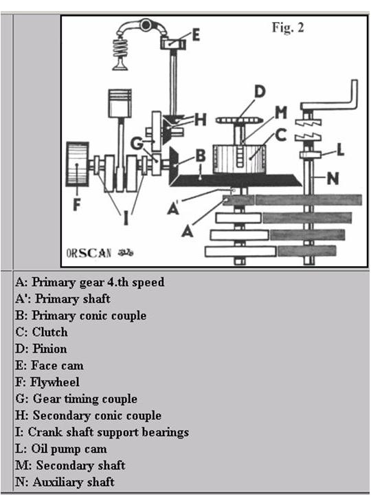 another not a ducati a capriolo aero caproni engine transmission diagram jpg views 4273 size 48 8 kb